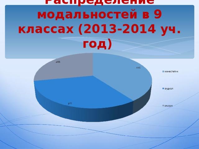 Распределение модальностей в 9 классах (2013-2014 уч. год)