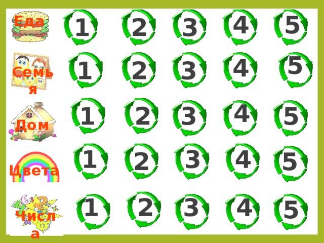 5 4 1 2 Еда 3 5 4 3 1 2 Семья 4 5 3 1 2 Дом 4 3 1 2 5 Цвета 1 2 3 4 5 Числа