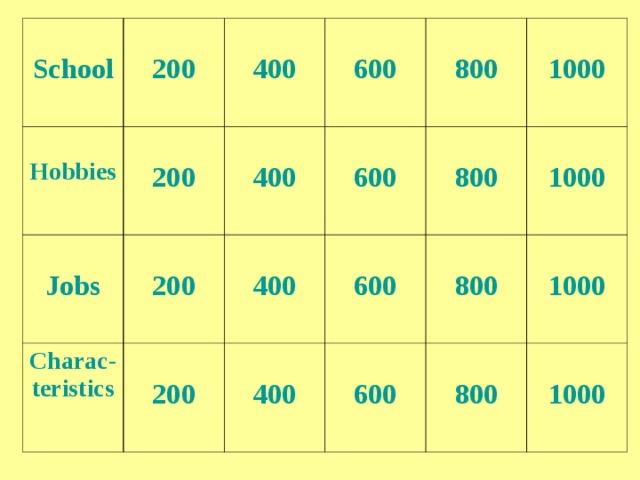 School  200  Hobbies  200  Jobs  400 Charac - teristics  600  200  40 0  800  200   400  600  1000  600  800  400  800  1000  600  1000  800  1000