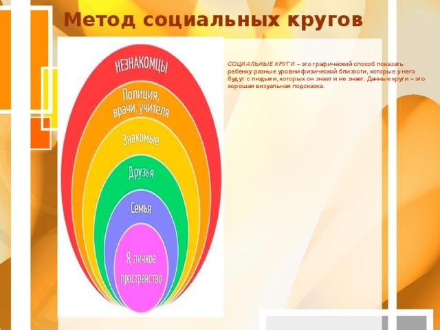 Метод социальных кругов   СОЦИАЛЬНЫЕ КРУГИ – это графический способ показать ребенку разные уровни физической близости, которые у него будут с людьми, которых он знает и не знает. Данные круги – это хорошая визуальная подсказка.