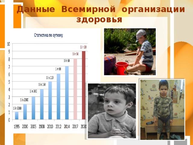 Данные Всемирной организации здоровья