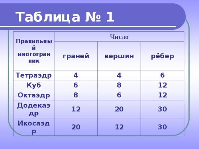 Таблица № 1 Правильный многогранник Число граней Тетраэдр 4 вершин Куб 6 рёбер Октаэдр 4 8 6 Додекаэдр 8 12 12 6 Икосаэдр 12 20 20 30 12 30