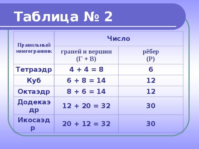 Таблица № 2 Правильный многогранник Число граней и вершин (Г + В) Тетраэдр 4 + 4 = 8 рёбер (Р) Куб Октаэдр 6 + 8 = 14 6 8 + 6 = 14 12 Додекаэдр 12 12 + 20 = 32 Икосаэдр 20 + 12 = 32 30 30