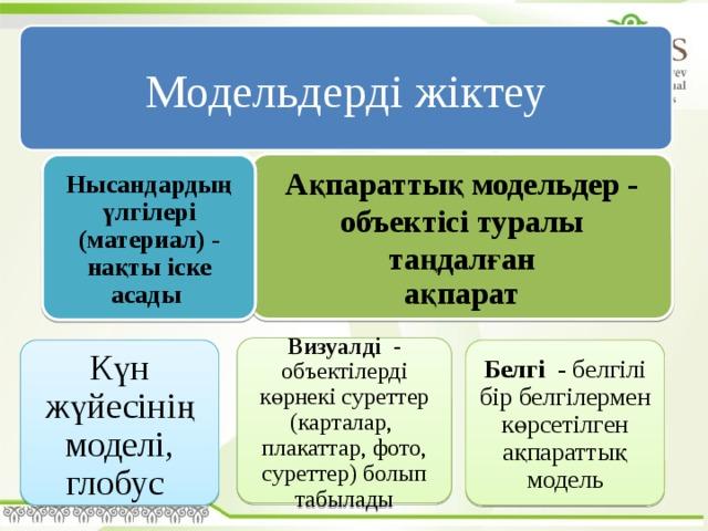 Модельдерді жіктеу Ақпараттық модельдер - объектісі туралы таңдалған ақпарат Нысандардың үлгілері (материал) - нақты іске асады  Визуалді - объектілерді көрнекі суреттер (карталар, плакаттар, фото, суреттер) болып табылады Күн жүйесінің моделі, глобус Белгі - белгілі бір белгілермен көрсетілген ақпараттық модель