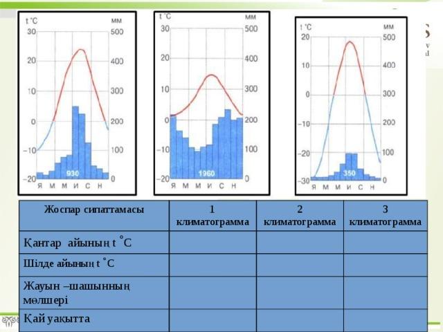 Жоспар сипаттамасы 1 климатограмма Қантар айының t ˚ С 2 климатограмма Шілде айының t ˚ С 3 климатограмма Жауын –шашынның мөлшері Қай уақытта