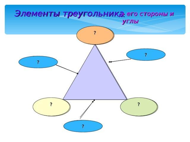 Элементы треугольника … - его стороны и углы ? Угол ? Сторона Сторона ? ? ? Угол Угол Сторона ?