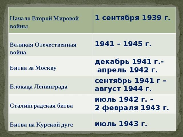 Начало Второй Мировой войны 1 сентября 1939 г. Великая Отечественная война   декабрь 1941 г.-  Битва за Москву 1941 – 1945 г.  апрель 1942 г. Блокада Ленинграда сентябрь 1941 г –  август 1944 г. Сталинградская битва июль 1942 г. –  2 февраля 1943 г. Битва на Курской дуге  июль 1943 г.