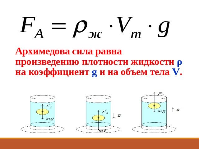 Архимедова сила равна произведению плотности жидкости ρ на коэффициент g  и на объем тела V .