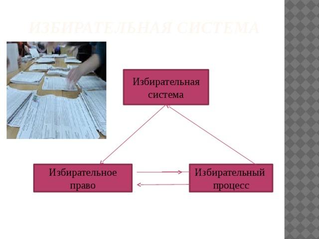 Избирательная система Избирательная система Избирательное право Избирательный процесс