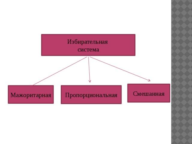 Избирательная система Смешанная Мажоритарная Пропорциональная