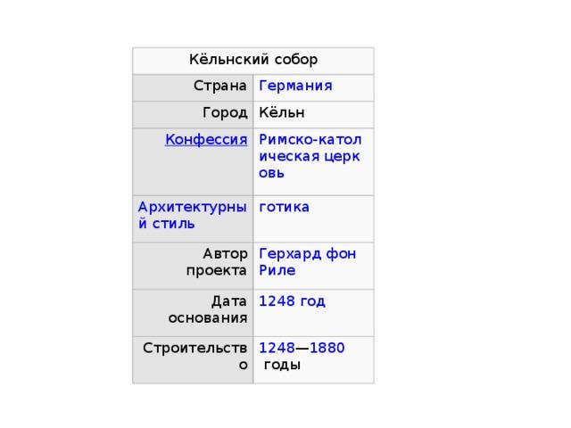Кёльнский собор Страна Город Кёльн Автор проекта Дата основания Строительство 1248 — 1880  годы