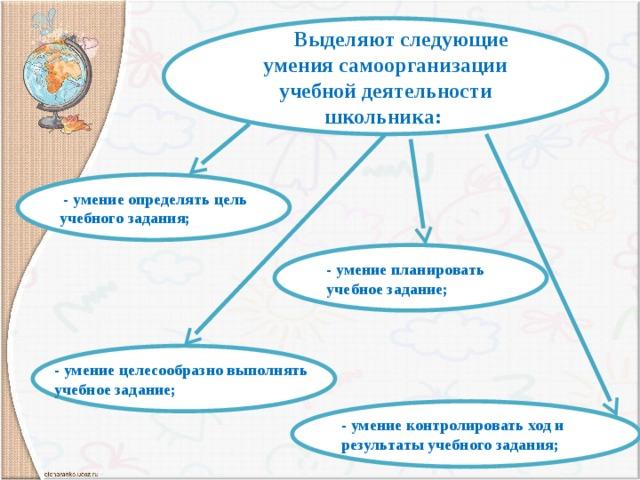 Выделяют следующие умения самоорганизации учебной деятельности школьника:  - умение определять цель учебного задания; - умение планировать учебное задание; - умение целесообразно выполнять учебное задание; - умение контролировать ход и результаты учебного задания;
