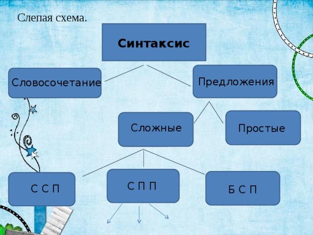 Слепая схема. Синтаксис Предложения Словосочетание Сложные Простые С П П С С П Б С П