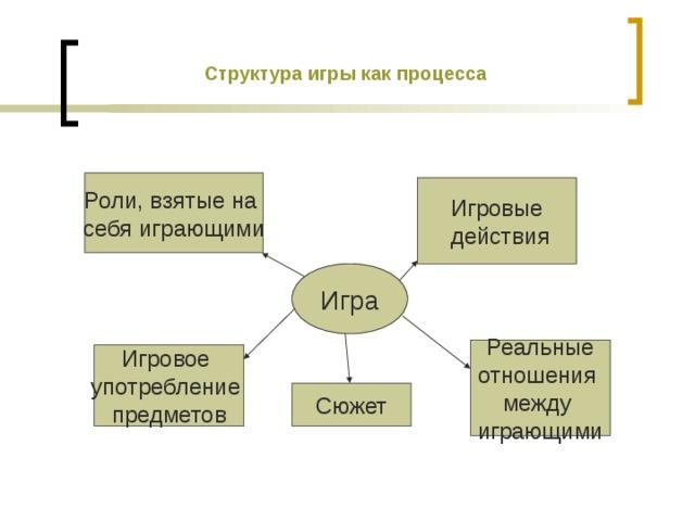 Структура игры как процесса Роли, взятые на себя играющими Игровые  действия Игра Реальные отношения между играющими Игровое употребление предметов Сюжет