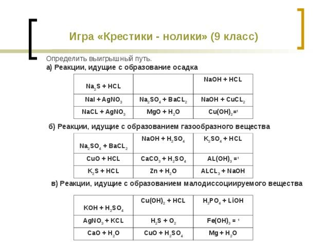 Игра «Крестики - нолики» (9 класс) Определить выигрышный путь. а) Реакции, идущие с образование осадка  Na 2 S + HCL NaI + AgNO 3 NaOH + HCL Na 2 SO 4 + BaCL 2 NaCL + AgNO 3 MgO + H 2 O NaOH + CuCL 2 Cu(OH) 2 = t б) Реакции, идущие с образованием газообразного вещества  Na 2 SO 4 + BaCL 2 CuO + HCL NaOH + H 2 SO 4 K 2 S + HCL CaCO 3 + H 2 SO 4 K 2 SO 4 + HCL AL(OH) 3 = t Zn + H 2 O ALCL 3 + NaOH в) Реакции, идущие с образованием малодиссоциируемого вещества  KOH + H 2 SO 4 AgNO 3 + KCL Cu(OH) 2 + HCL H 3 PO 4 + LiOH H 2 S + O 2 CaO + H 2 O Fe(OH) 3 = t CuO + H 2 SO 4 Mg + H 2 O