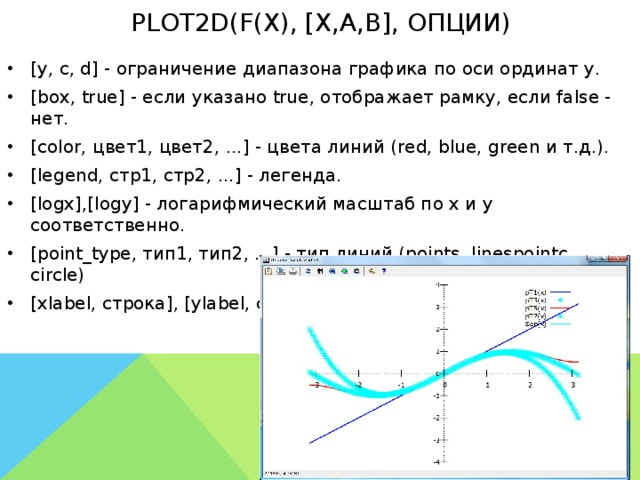 plot2d(f(x), [x,a,b], опции)