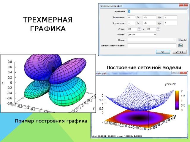 Трехмерная графика Построение сеточной модели Пример построения графика