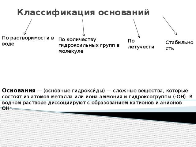 Классификация оснований По растворимости в воде По количеству гидроксильных групп в молекуле По летучести Стабильность Основания  — (осно́вные гидрокси́ды) — сложные вещества, которые состоят из атомов металла или иона аммония и гидроксогруппы (-OH). В водном растворе диссоциируют с образованием катионов и анионов ОН − .