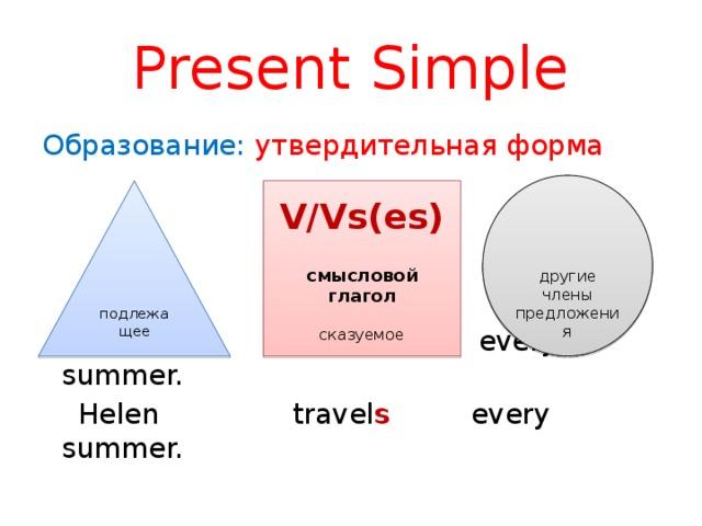 Present Simple Образование: утвердительная форма  I travel every summer.  Helen travel s every summer. другие члены предложения подлежащее V/Vs(es) смысловой глагол сказуемое