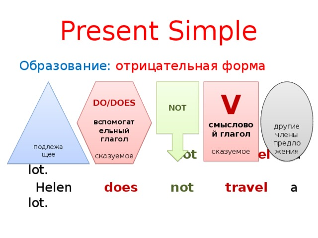 Present Simple Образование: отрицательная форма  I do  not   travel  a lot.  Helen does  not  travel  a lot.  NOT  подлежащее   другие члены предложения DO/DOES  V вспомогательный глагол смысловой глагол сказуемое сказуемое