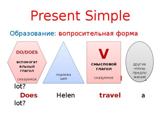 Present Simple Образование: вопросительная форма  Do you travel a lot?  Does Helen travel a lot?    подлежащее  DO/DOES другие члены предложения  V вспомогательный глагол смысловой глагол сказуемое сказуемое