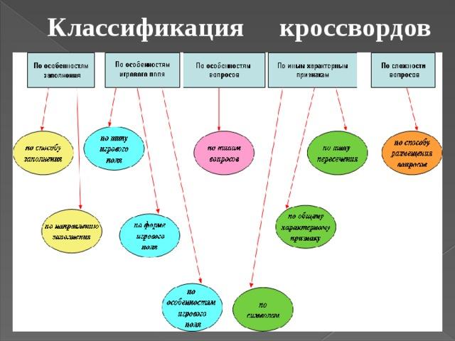 Классификация кроссвордов