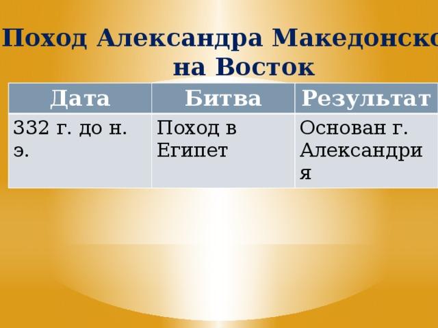 Поход Александра Македонского на Восток Дата Битва 332 г. до н. э. Результат Поход в Египет Основан г. Александрия