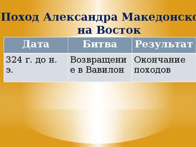 Поход Александра Македонского на Восток Дата Битва 324 г. до н. э. Результат Возвращение в Вавилон Окончание походов