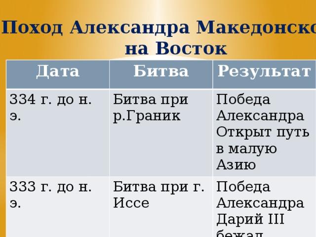 Поход Александра Македонского на Восток Дата Битва 334 г. до н. э. Результат Битва при р.Граник 333 г. до н. э. Битва при г. Иссе Победа Александра Открыт путь в малую Азию Победа Александра Дарий III бежал