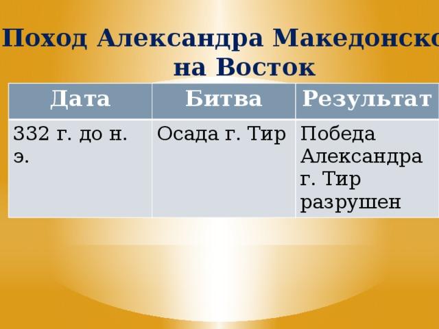 Поход Александра Македонского на Восток Дата Битва 332 г. до н. э. Результат Осада г. Тир Победа Александра г. Тир разрушен