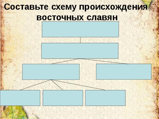 Составьте схему происхождения восточных славян