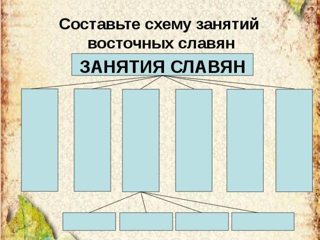 Составьте схему занятий  восточных славян ЗАНЯТИЯ СЛАВЯН
