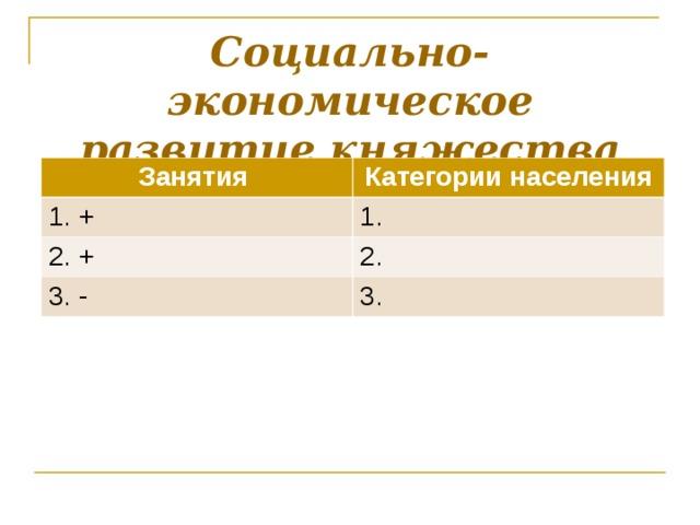 Социально-экономическое развитие княжества Занятия Категории населения 1. + 1. 2. + 2. 3. - 3.