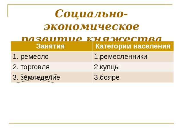 Социально-экономическое развитие княжества Занятия Категории населения 1. ремесло 1.ремесленники 2. торговля 2.купцы 3. земледелие 3.бояре