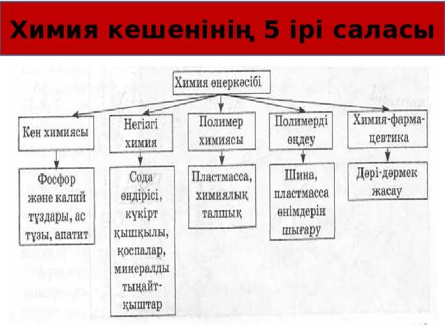 Химия кешенінің 5 ірі саласы