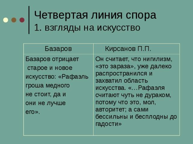Четвертая линия спора  1. взгляды на искусство  Базаров  Кирсанов П.П. Базаров отрицает  старое и новое искусство: «Рафаэль гроша медного не стоит, да и они не лучше его». Он считает, что нигилизм, «это зараза», уже далеко распространился и захватил область искусства. «…Рафаэля считают чуть не дураком, потому что это, мол, авторитет; а сами бессильны и бесплодны до гадости»