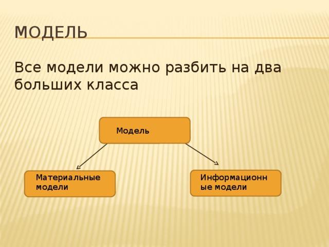 Модель Все модели можно разбить на два больших класса Модель Материальные модели Информационные модели