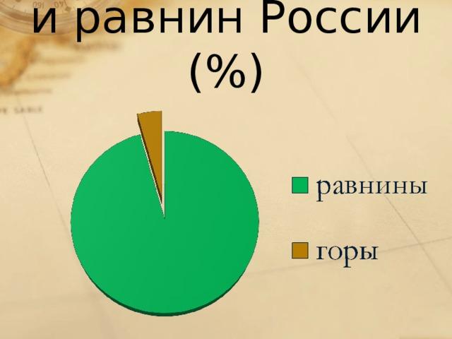 Соотношение гор и равнин России (%)