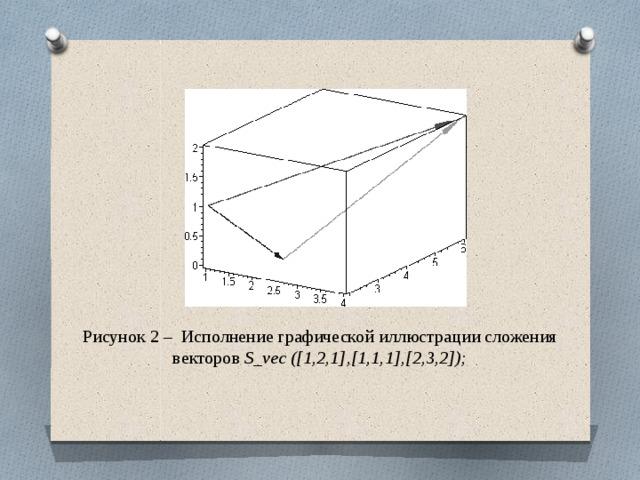 Рисунок 2 – Исполнение графической иллюстрации сложения векторов S_vec ([1,2,1],[1,1,1],[2,3,2]);