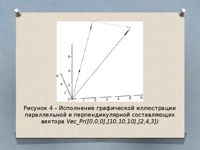 Рисунок 4 – Исполнение графической иллюстрации параллельной и перпендикулярной составляющих вектора Vec_Pr([0,0,0],[10,10,10],[2,4,3])