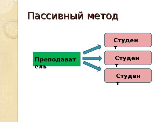 Пассивный метод Студент Студент Преподаватель Студент