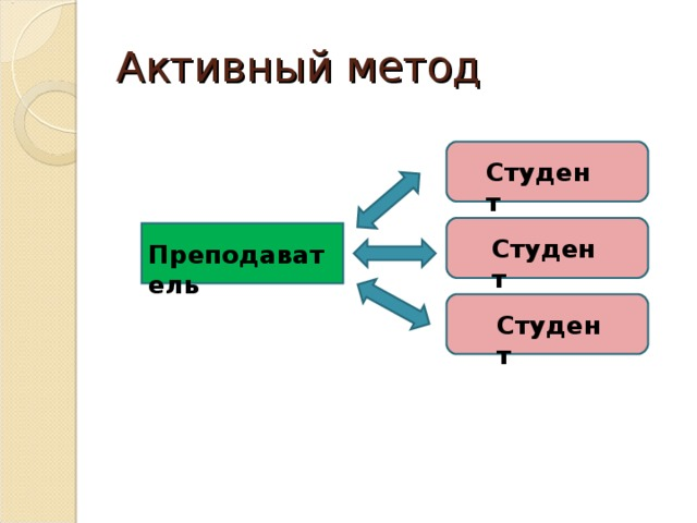 Активный метод Студент Студент Преподаватель Студент