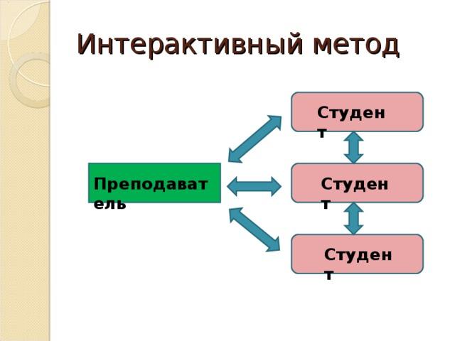 Интерактивный метод Студент Преподаватель Студент Студент