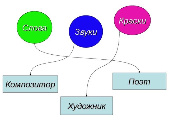 Краски Слова Звуки Поэт Композитор Художник