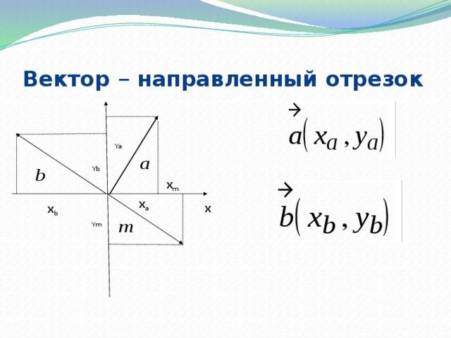 Вектор – направленный  отрезок Ya Yb x m x a x x b Ym