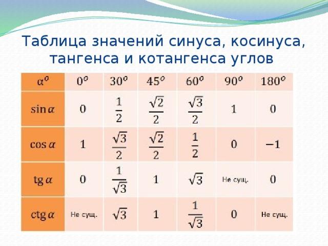 Таблица значений синуса, косинуса, тангенса и котангенса углов