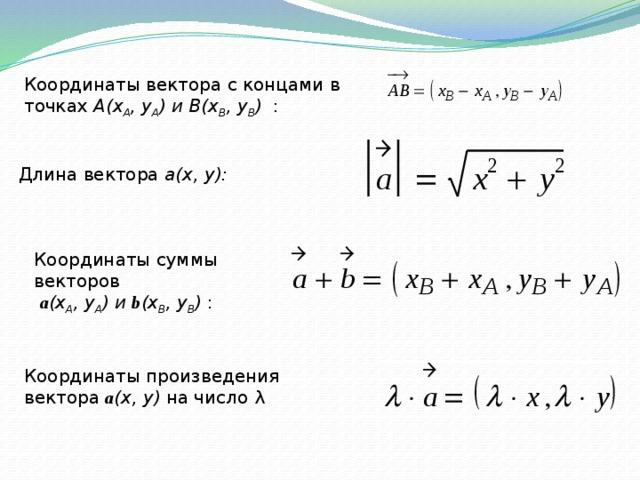 Координаты вектора с концами в точках A(x A , y A ) и B(x B , y B ) : Длина вектора a(x, y): Координаты суммы векторов  a (x A , y A ) и b (x B , y B ) : Координаты произведения вектора a (x, y) на число λ