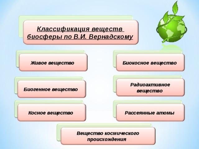 Классификация веществ биосферы по В.И. Вернадскому  Биокосное вещество  Живое вещество  Радиоактивное вещество  Биогенное вещество  Рассеянные атомы  Косное вещество  Вещество космического происхождения