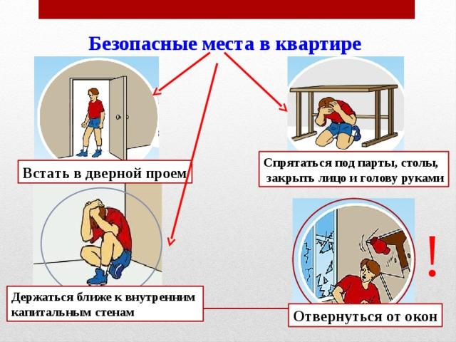 Безопасные места в квартире Спрятаться под парты, столы,  закрыть лицо и голову руками Встать в дверной проем ! Держаться ближе к внутренним капитальным стенам Отвернуться от окон