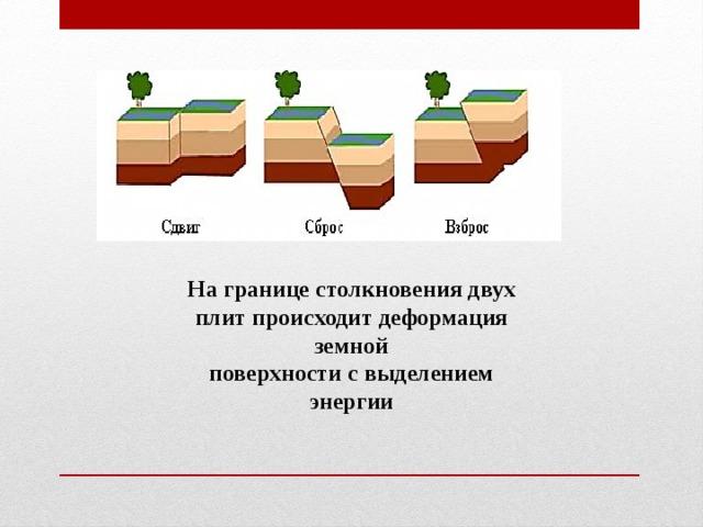 На границе столкновения двух плит происходит деформация земной поверхности с выделением энергии